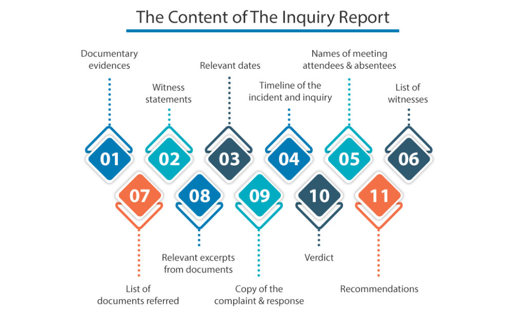 Content-of-the-inquiry-report