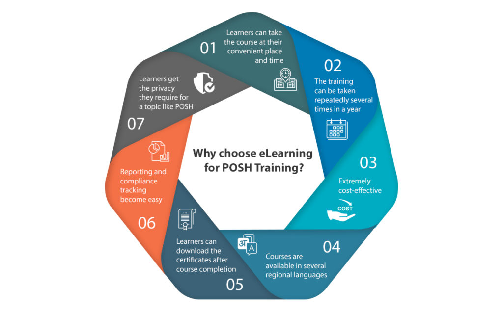 Why choose eLearning for POSH Training